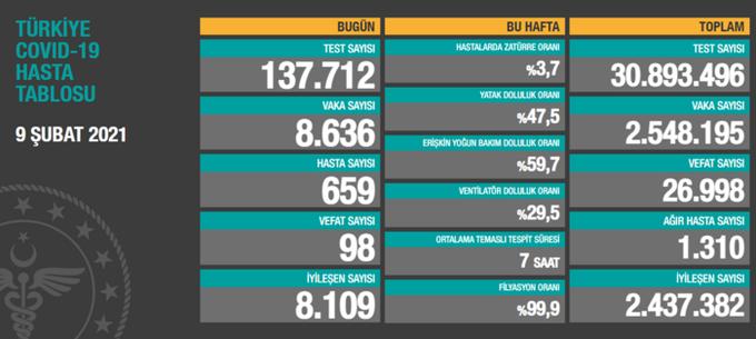Türkiye'de 8.636 yeni koronavirüs vakası, 98 can kaybı
