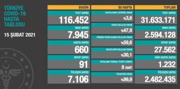 Sağlık Bakanlığı'nın Covid-19 verilerine göre, son 24 saatte 7 bin 945 yeni vaka, 91 can kaybı tespit edildi