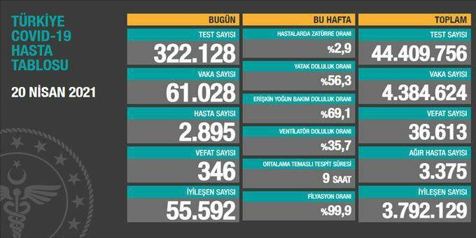 20 Nisan 2021 Koronavirus Turkiye Tablosu